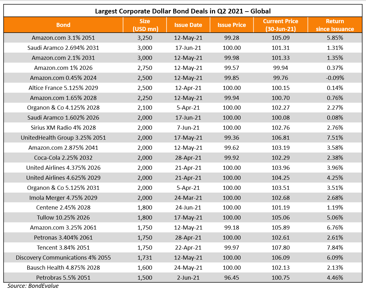 Largest Corporate Dollar Bond Deals in Q2 2021 - Global