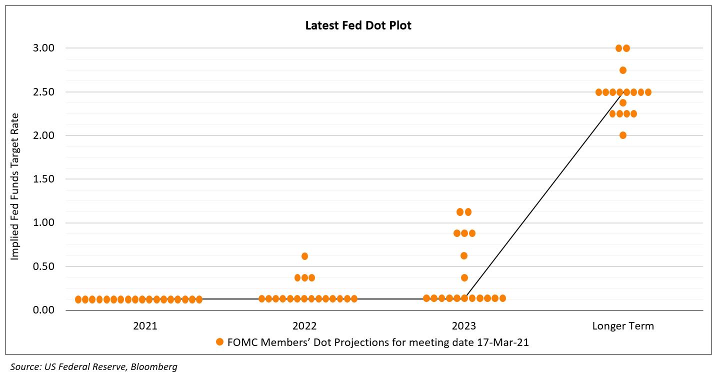 Latest Fed Dot Plot 17 Mar (1)