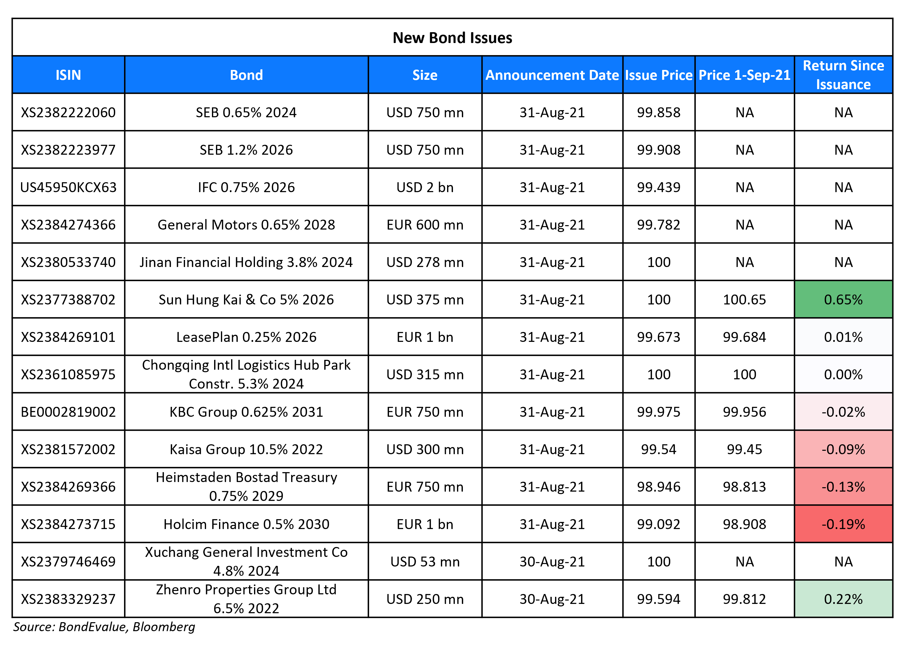 New Bond Issues 1 Sep