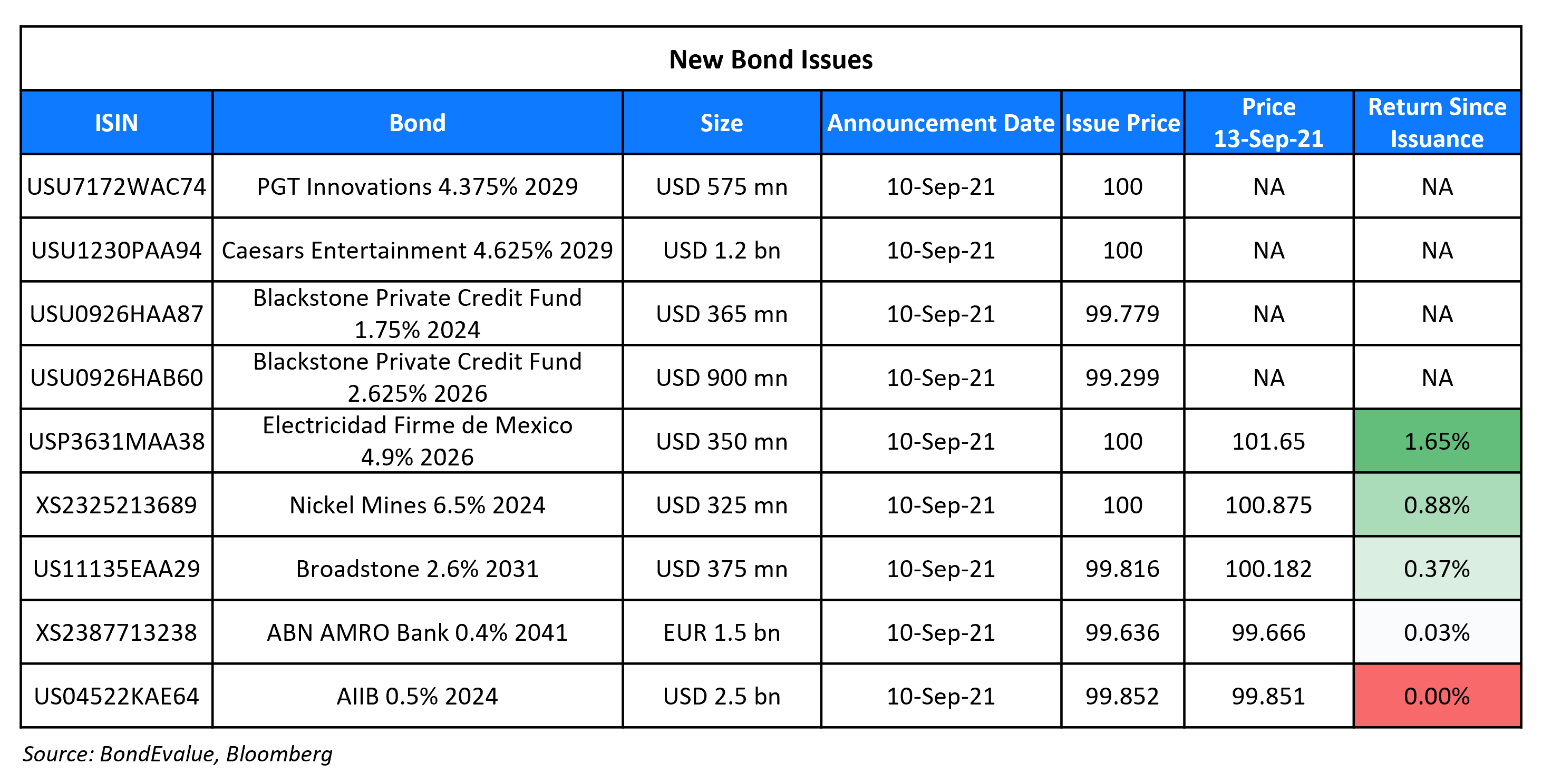 New Bond Issues 13 Sep