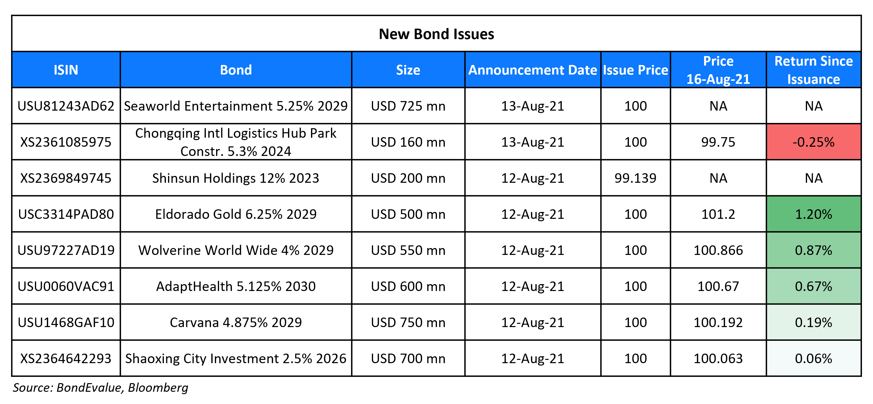 New Bond Issues 16 Aug
