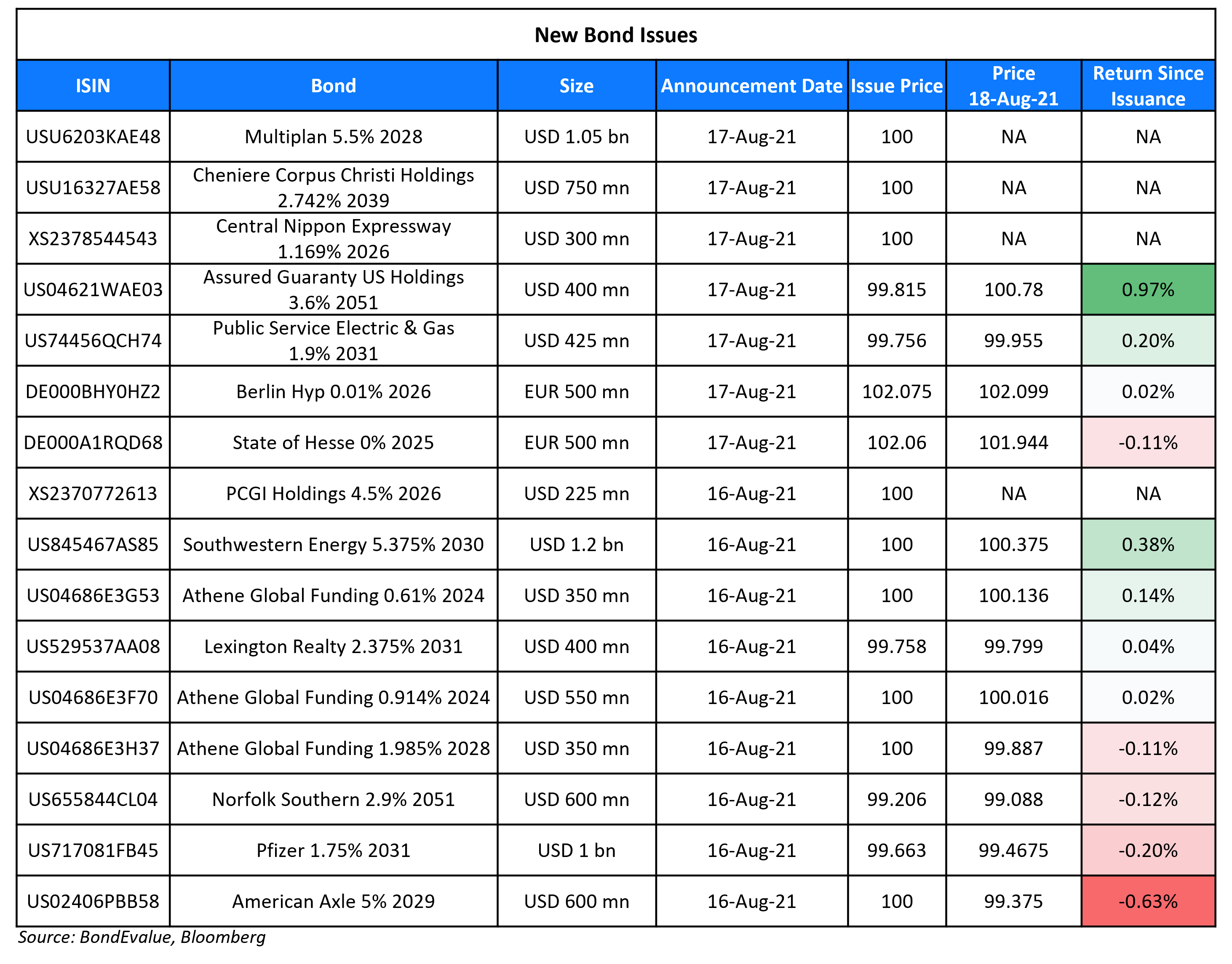 New Bond Issues 18 Aug-1