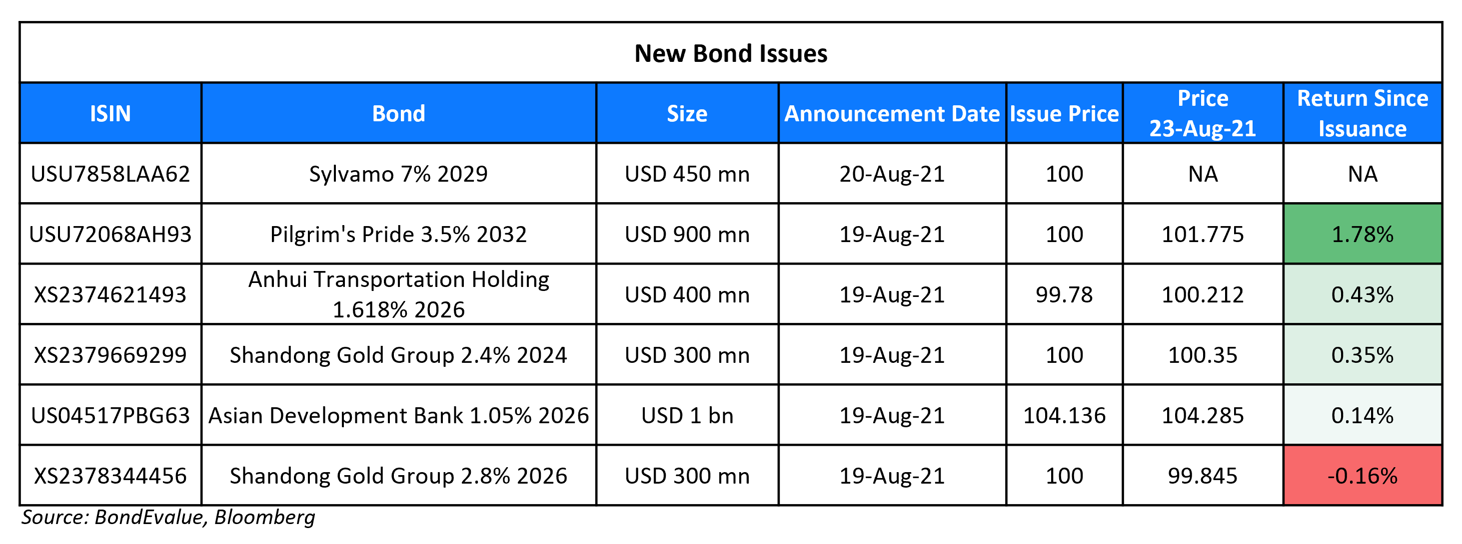 New Bond Issues 23 Aug