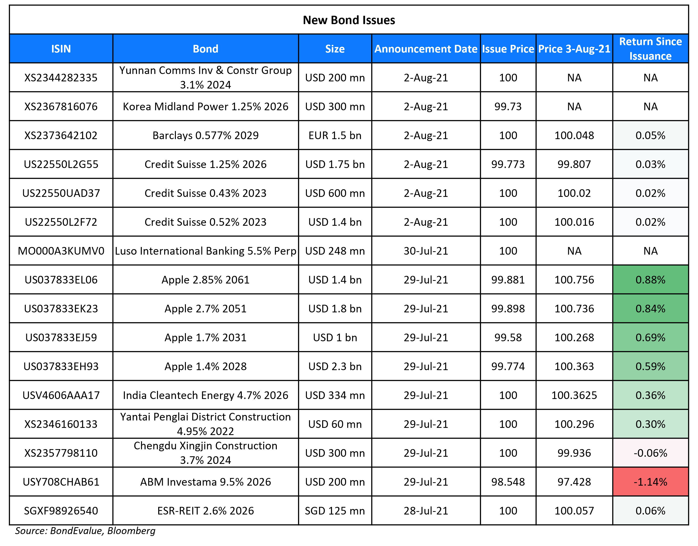 New Bond Issues 3 Aug-1