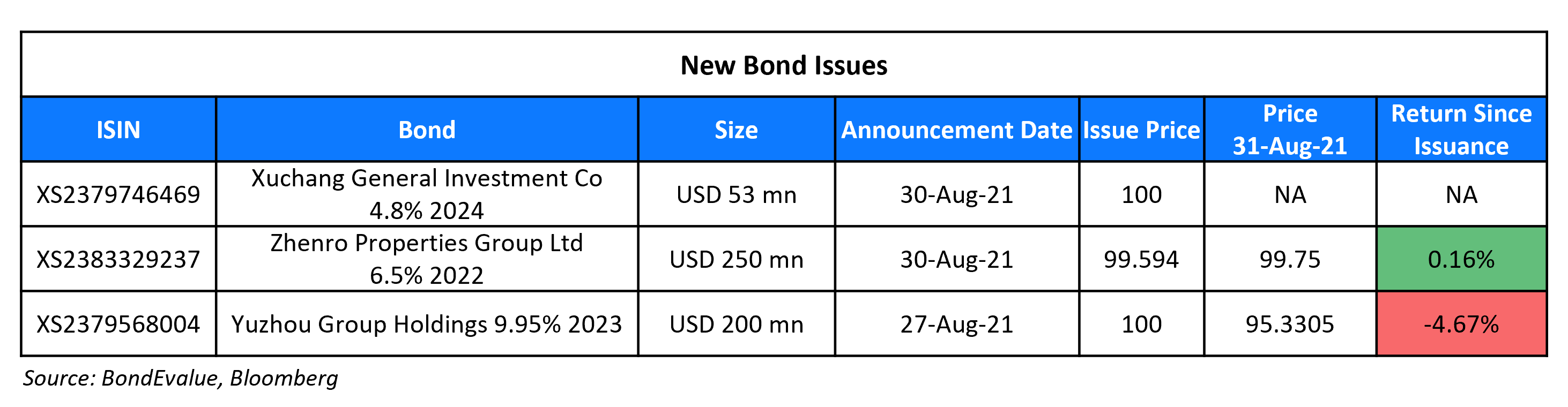 New Bond Issues 31 Aug (1)