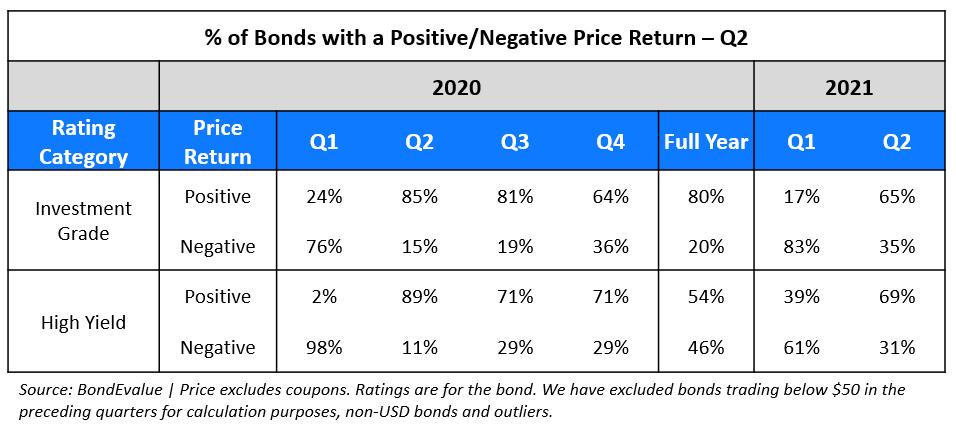 Price Return - Q2-png