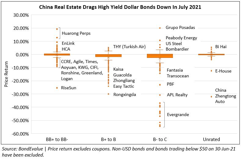 Price Return of HY Dollar Bonds in July 2021 2-PNG