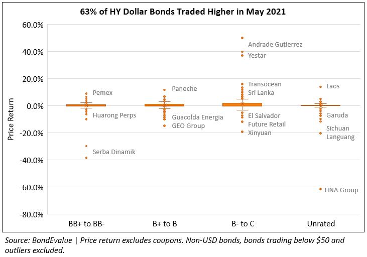 Price Return of HY Dollar Bonds in May 2021
