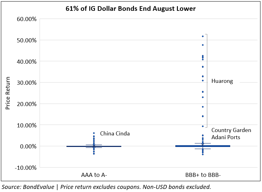 Price Return of IG Dollar Bonds in August 2021
