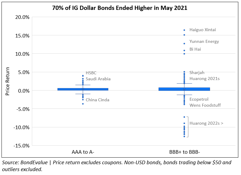 Price Return of IG Dollar Bonds in May 2021-1