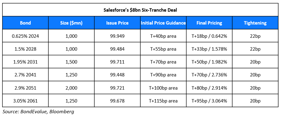 Salesforces $8bn Six-Tranche Deal