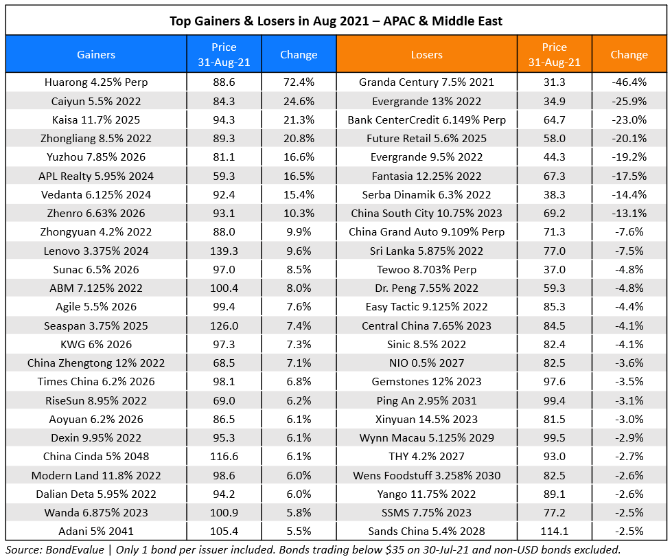 Top G&L in Aug 2021 - APAC (1)