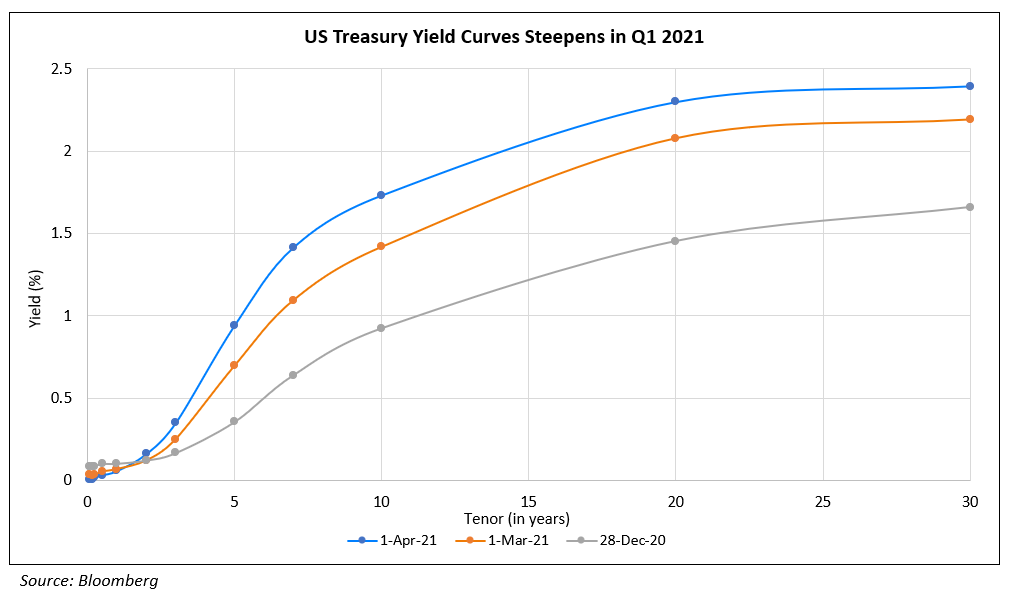 US Treasury Yield Curve Steepens in Q1 2021