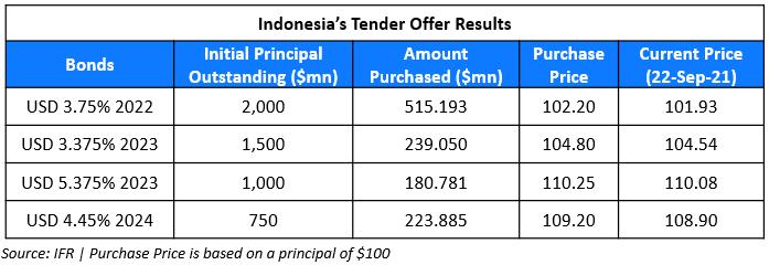 indonesia tender-1