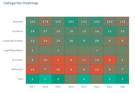 0520 Earnings Week Sysco Categories Heatmap
