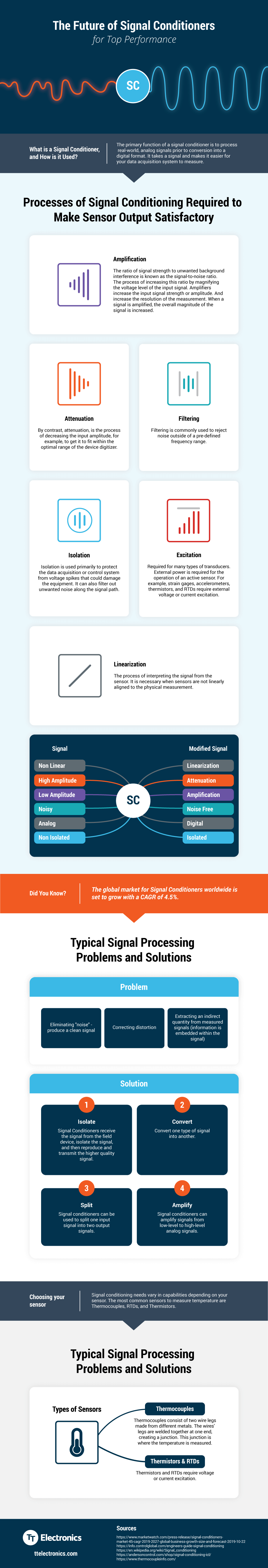 Signal Conditioning Infographic