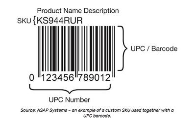 USKU Number Everything You Need-PC barcode SKU -400x