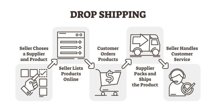 dropshipping-image-730x368-tinified