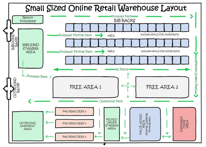 small-sized-warehouse-layout-tinified