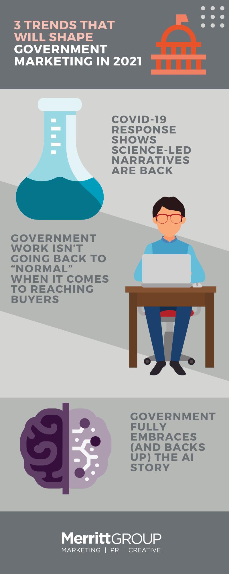 Gov infographic