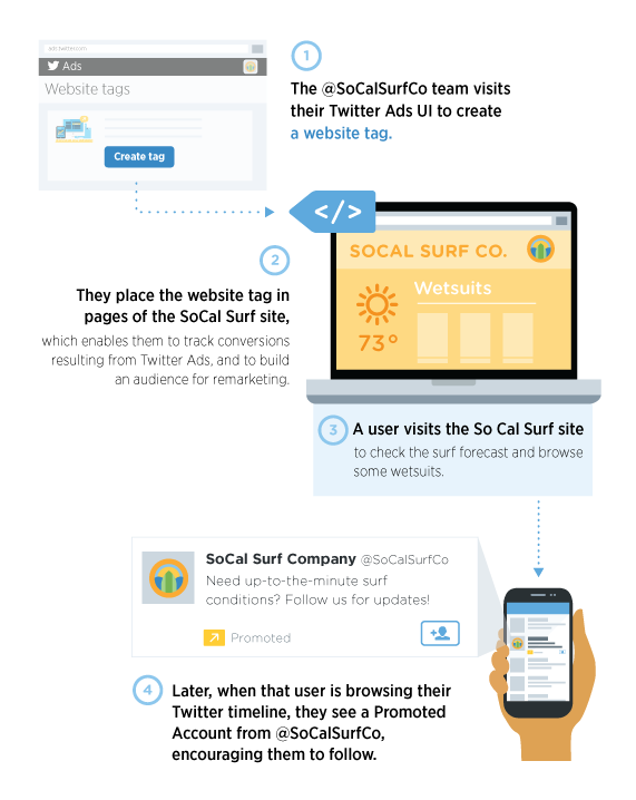 How to Create Twitter Retargeting Campaigns