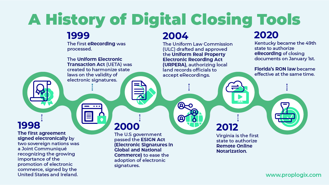 A History of Digital Closing Tools