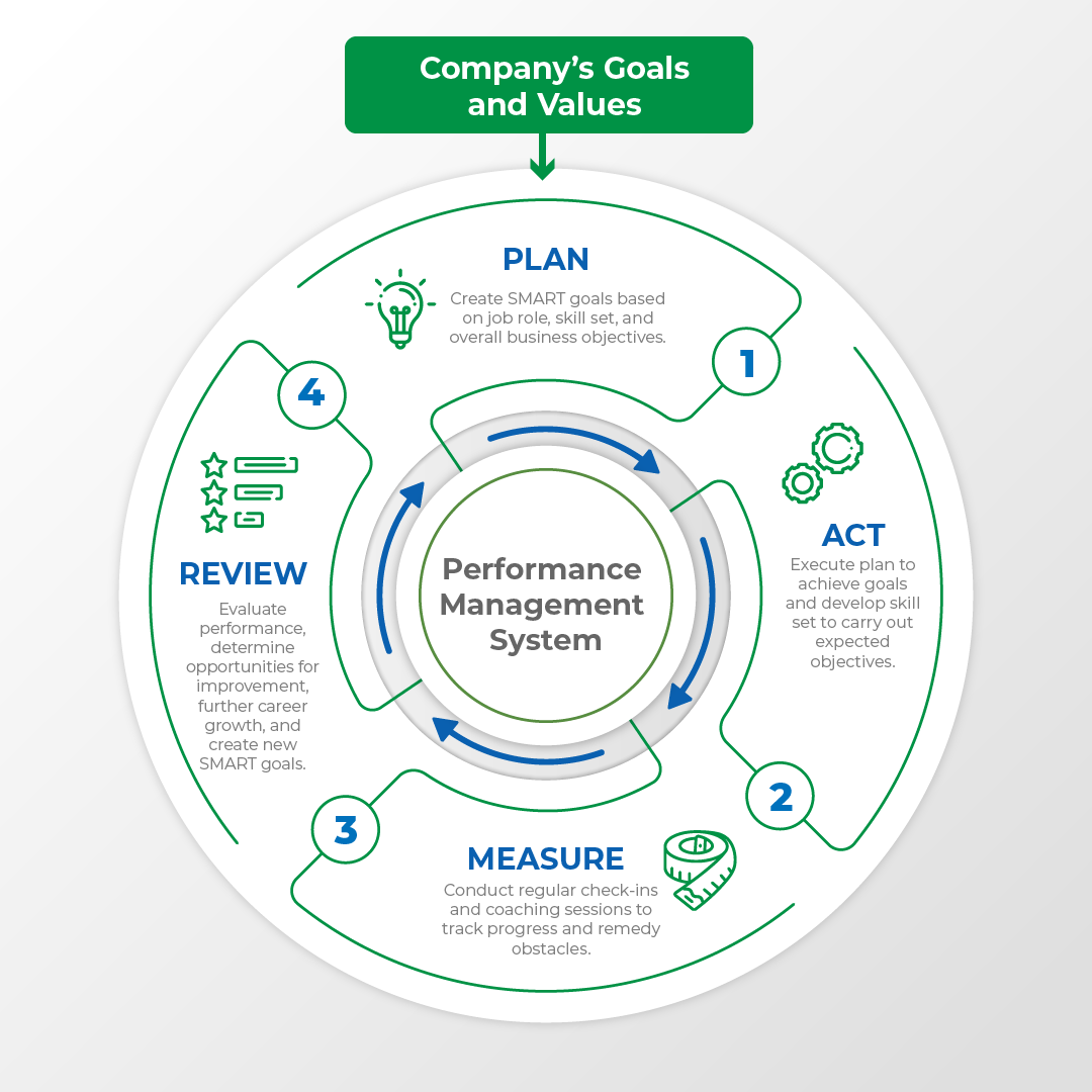 Performance Management Cycle is influenced by company's vision and goals