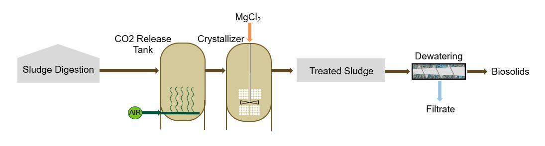 NuReSys Digestate Graphic - Schwing Bioset