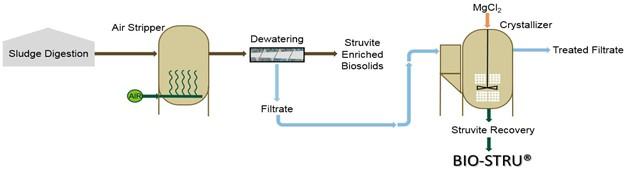 Hybrid Process at Tres Rios