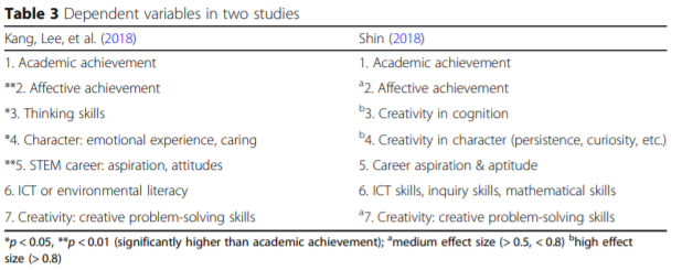 Effect of Integrated STEM STEAM Education Study - Table 3