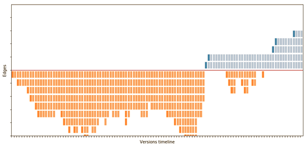 Data visualisation of SAM components added, discarded, or kept in student implementations.