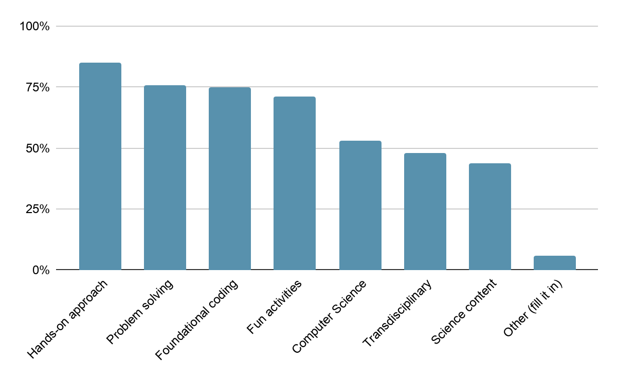 Graph of survey responses from current customers' on their reasons for using SAM Labs with students. Hands-on approach the #1 response.