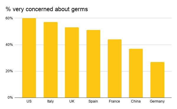 % very concerned about germs-2