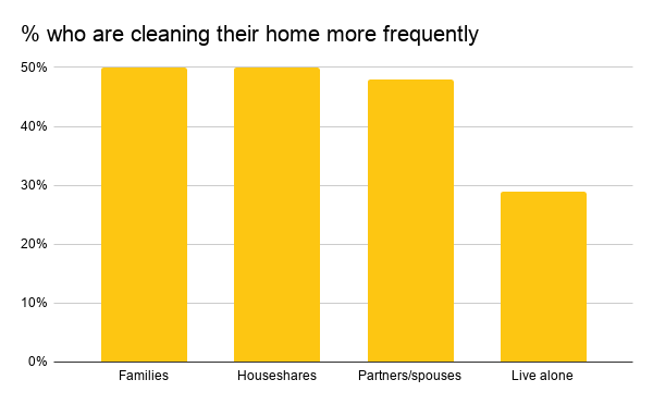 % who are cleaning their home more frequently-3