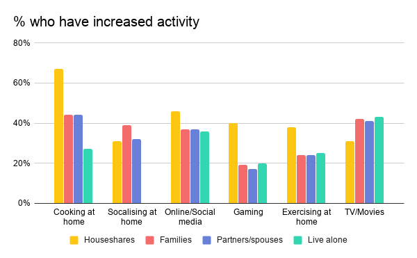 % who have increased activity -2