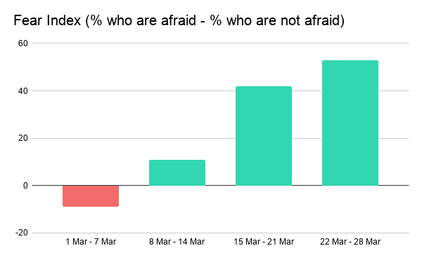 Fear Index (% who are afraid - % who are not afraid)-2