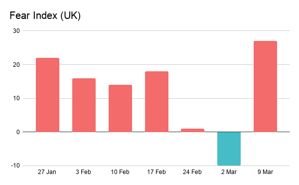Fear Index (UK)-1