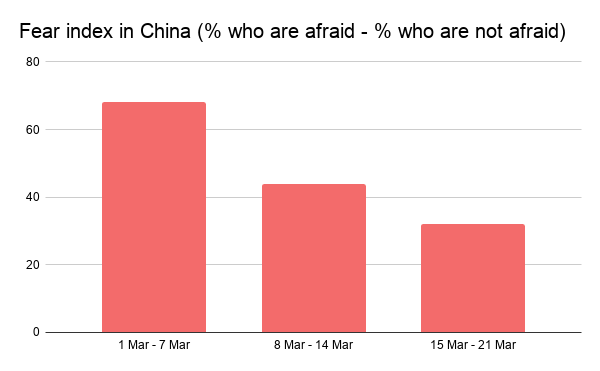 Fear index in China (% who are afraid - % who are not afraid)