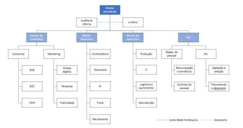 exemplo-organograma-funcional