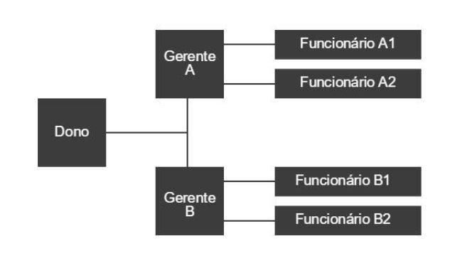 exemplo-organograma-horizontal
