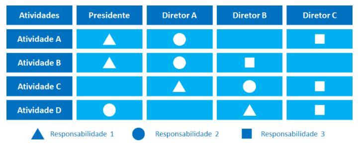 exemplo-organograma-linear