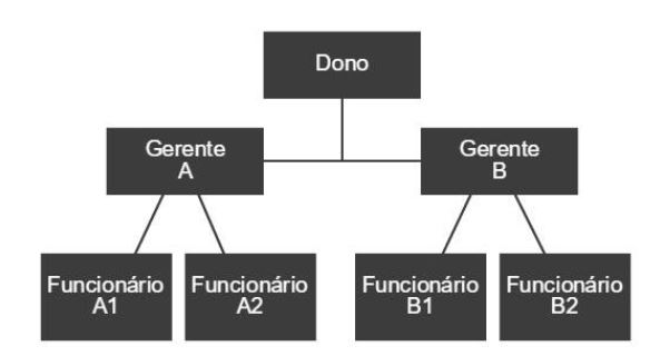exemplo-organograma-vertical