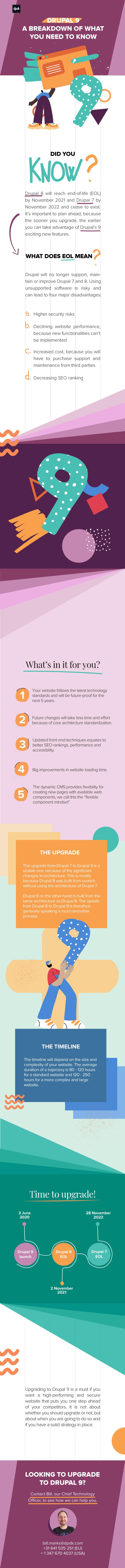 Drupal infographic