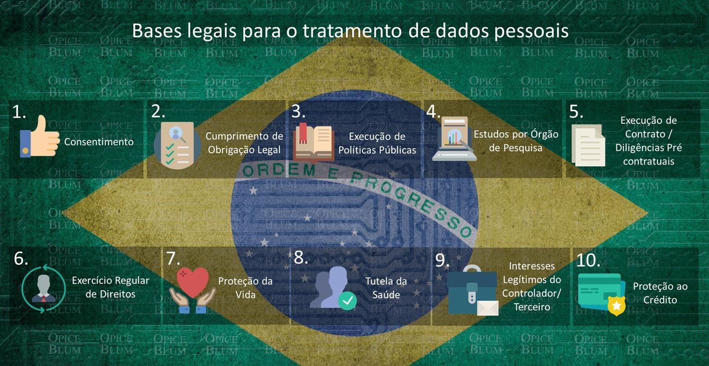 Bases legais para tratamento de dados pessoais-1