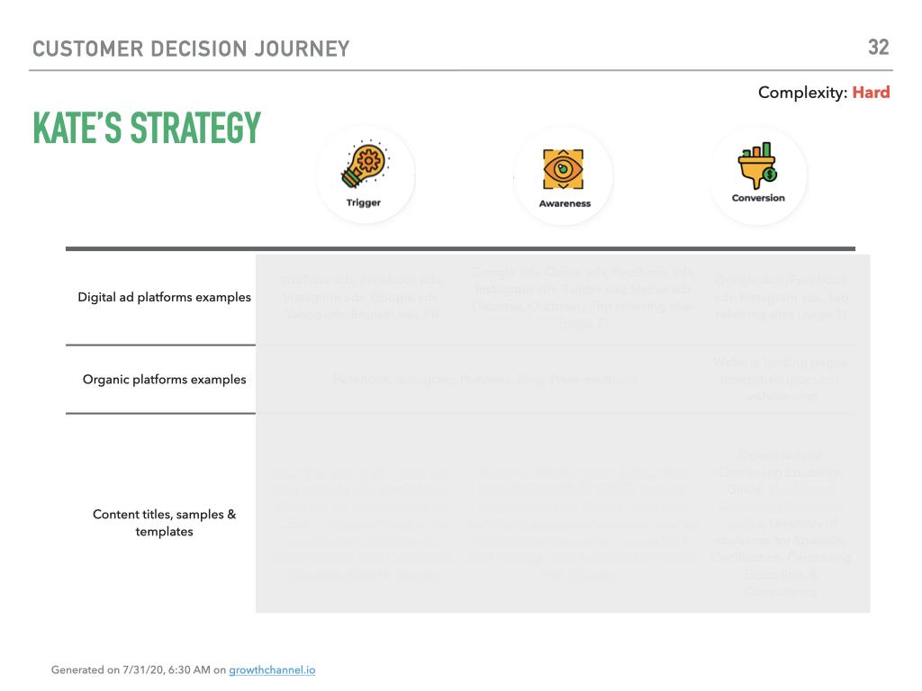 customer decision journey example