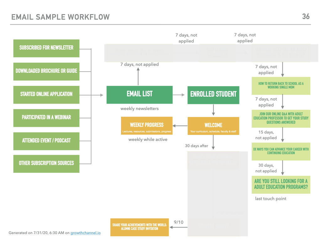 email workflow example