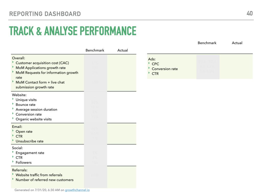 marketing KPI examples