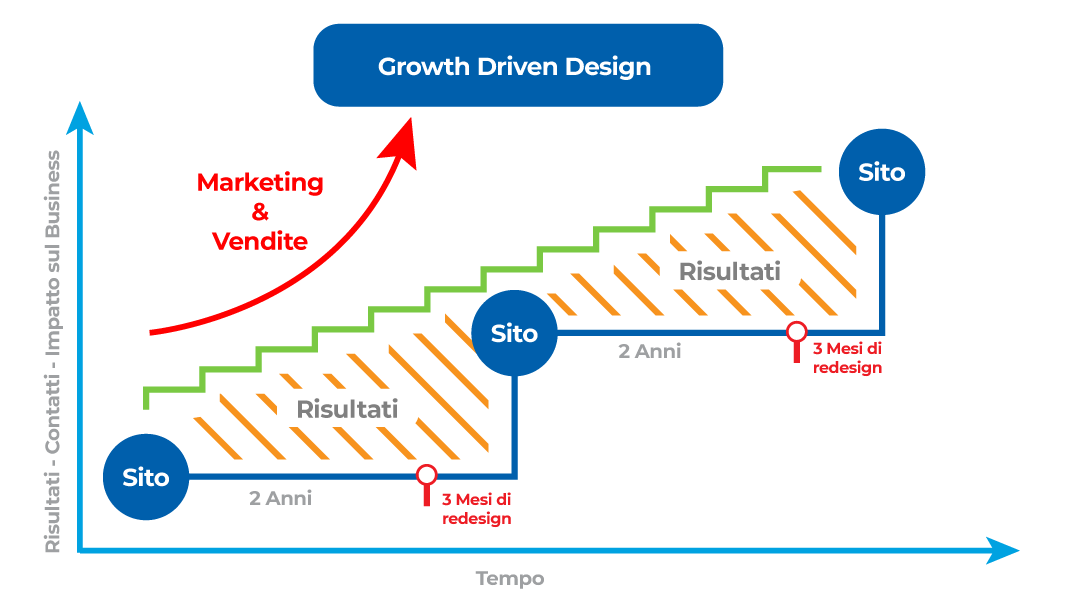 Il Metodo Growth-Driven Design