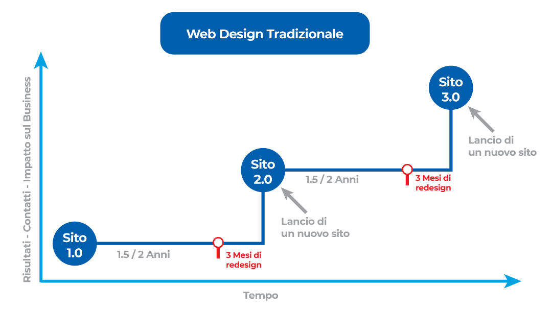 Il Web Design Tradizionale è Inefficace
