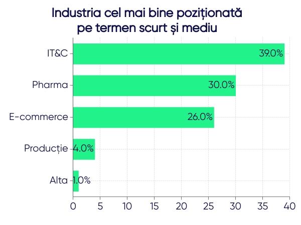Industria cel mai bine pozitionata